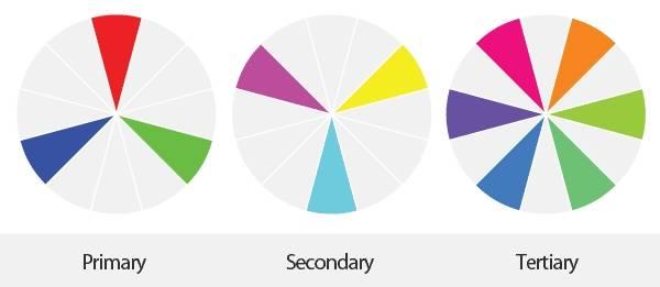 Un peu de théorie des couleurs