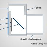 miniature Différence entre un reflex, bridge et compact